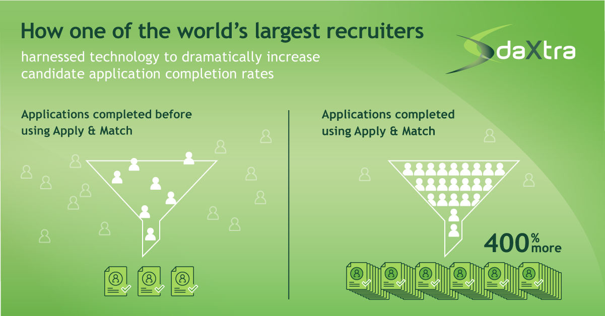 How one of the world's largest recruiters used DaXtra Apply and Match to increase candidate applications