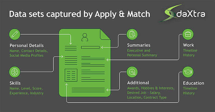 Data Captured by DaXtra Apply and Match