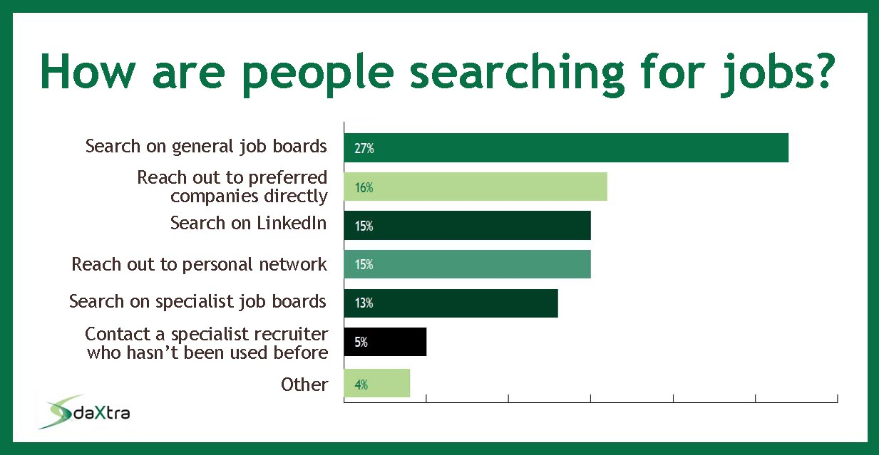 How people search for jobs
