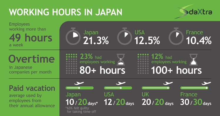 Working Hours in Japan
