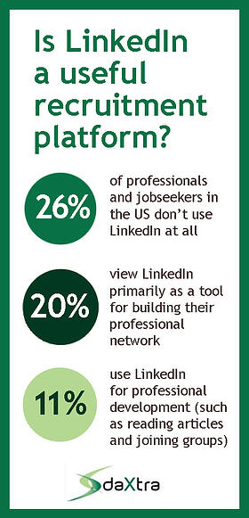 Is LinkedIn a useful recruitment platform stats