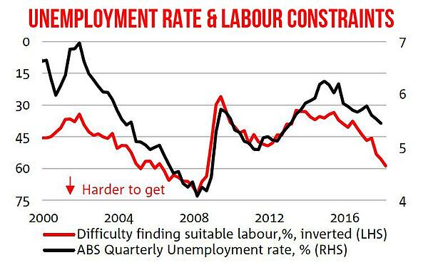 Unemployment Rate and Labour Constraints in Australia